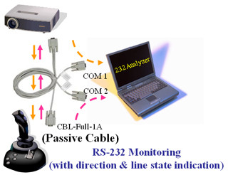 RS-232 Monitoring (with direction & line state indication)