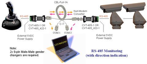 RS-485 Monitoring (with direction indication)