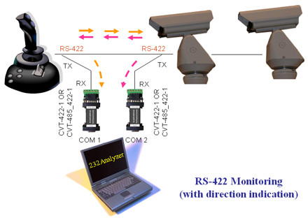 RS-422 Monitoring (with direction indication)