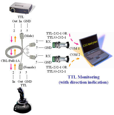 TTL Monitoring (with direction indication)